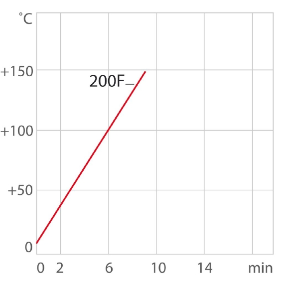 chart2_hu_corio-cd-200F_thermal