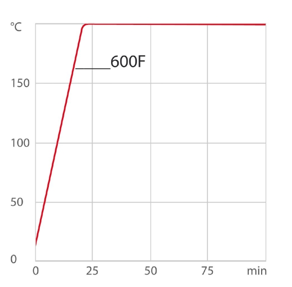 chart_hu_corio-cd-600F_thermal