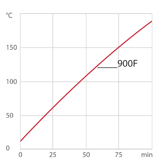 chart_hu_corio-cd-900F_thermal